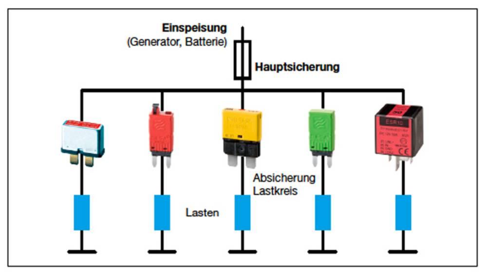 Schutz von Kfz-Bordnetzen | E-T-A